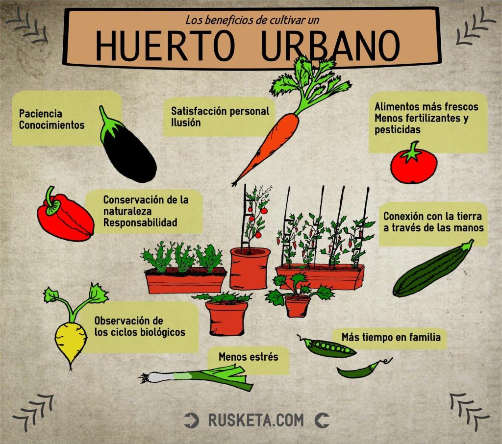 Infografía de un huerto urbano