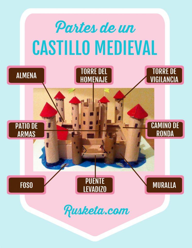 Infografía con las partes principales de un castillo.