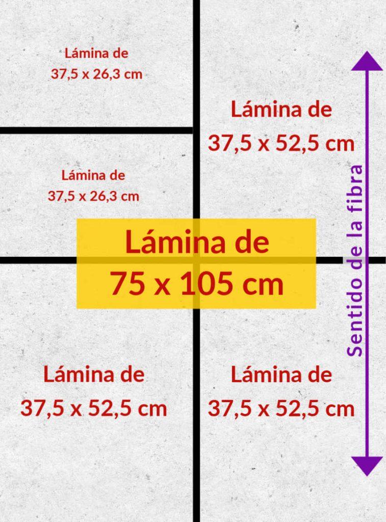 Medidas de las láminas de cartón gris y dirección de la fibra del cartón